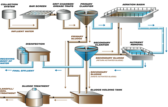 an overview of the biological procedure for the osmosis treatment Guidance for the treatment of landfill leachate page 76 of 182 biological treatment process for domestic and industrial effluents, although general overview of aerobic biological treatment processes.